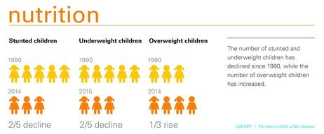 For every child a fair chance 2015_infographic-Nutrition_The number of stunted and_pg_17