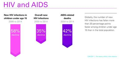 For every child a fair chance 2015_infographic-HIV and AIDS_Globally_the_number_of_new_pg13