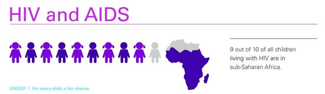 For every child a fair chance 2015_infographic-HIV and AIDS_9_Out_of_of_all_children_pg13