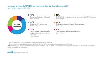 UNICEF AR 2014 SP 300ppi PNG Page 51-04