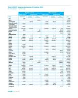 UNICEF AR 2014 EN 300ppi PNG Page 57 - Table